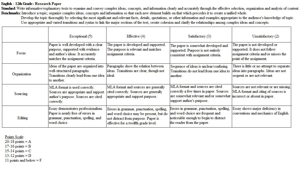 Rubric for fourth grade research paper