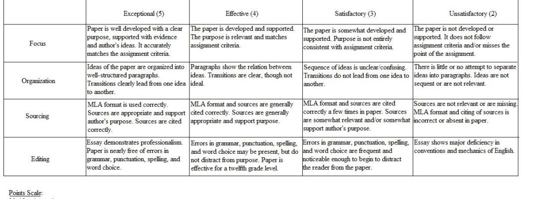 rubric for research paper graduate school Official web site of the university writing program, brandeis graduate school of arts and professor brettler decided to define the best-possible paper.