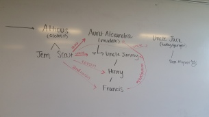 A relationship map I drew to help the students understand characters in TKAM.