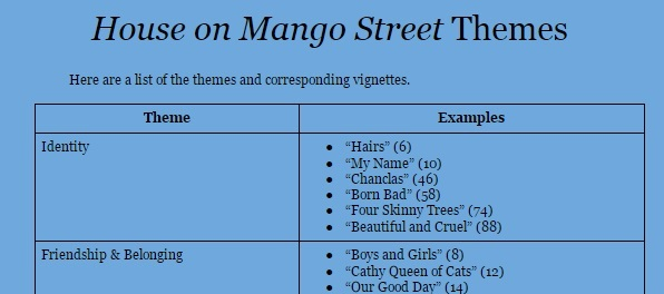 Learning the themes of House on Mango Street